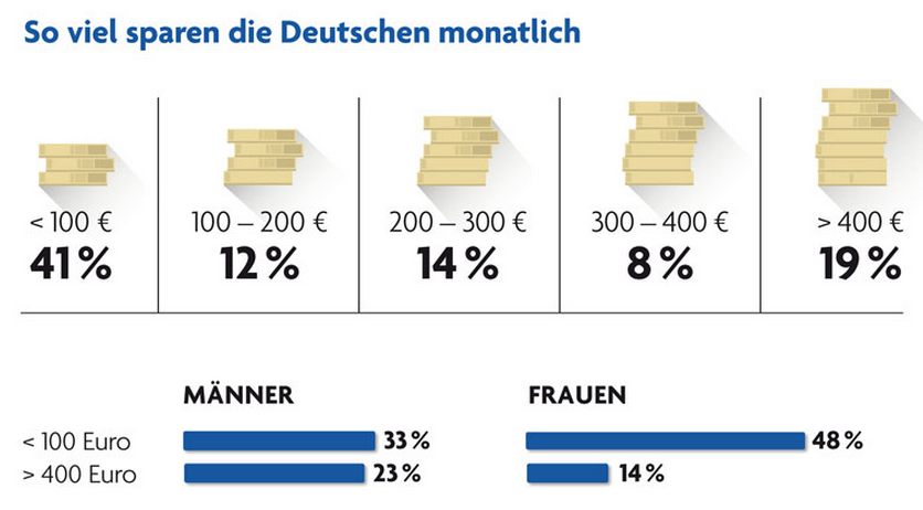 Sparverhalten in Umfrage: Deutsche favorisieren Sparschwein & Co.