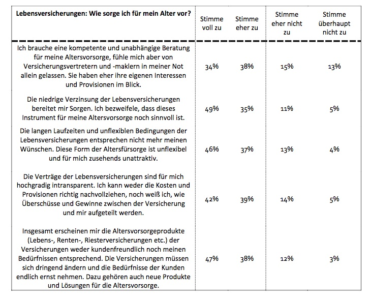 Lebensversicherung: Deutsche wenden sich ab
