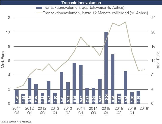 Wohninvestmentmarkt Transaktionsvolumen in Zunehmende Differenzierung auf dem Wohninvestmentmarkt Deutschland