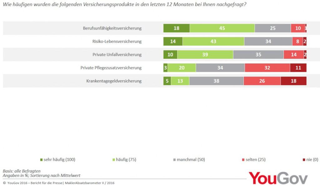 YouGov Maklerabsatzbarometer-1024x598 in Makler-Umfrage: BU besonders häufig nachgefragt