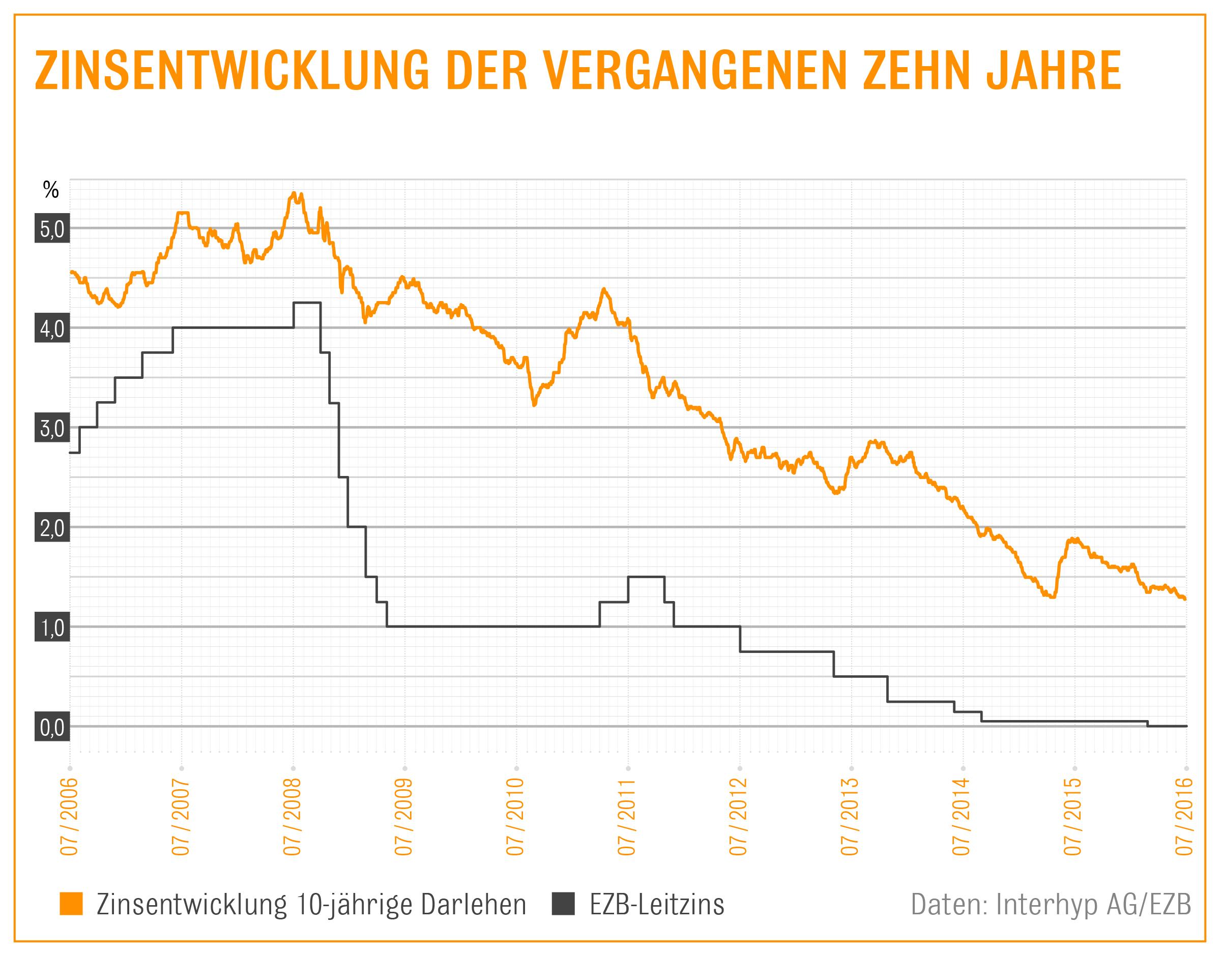 Interhyp Zinsentwicklung 07 16 Newsaktuell in Interhyp: Hauskäufer profitieren vom Brexit