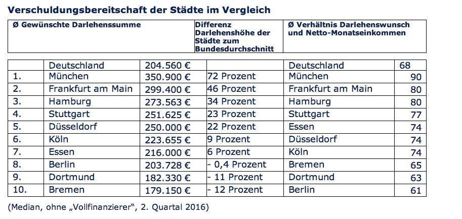News-immobilienscout24 in Verschuldungsbereitschaft in Deutschland auf hohem Niveau