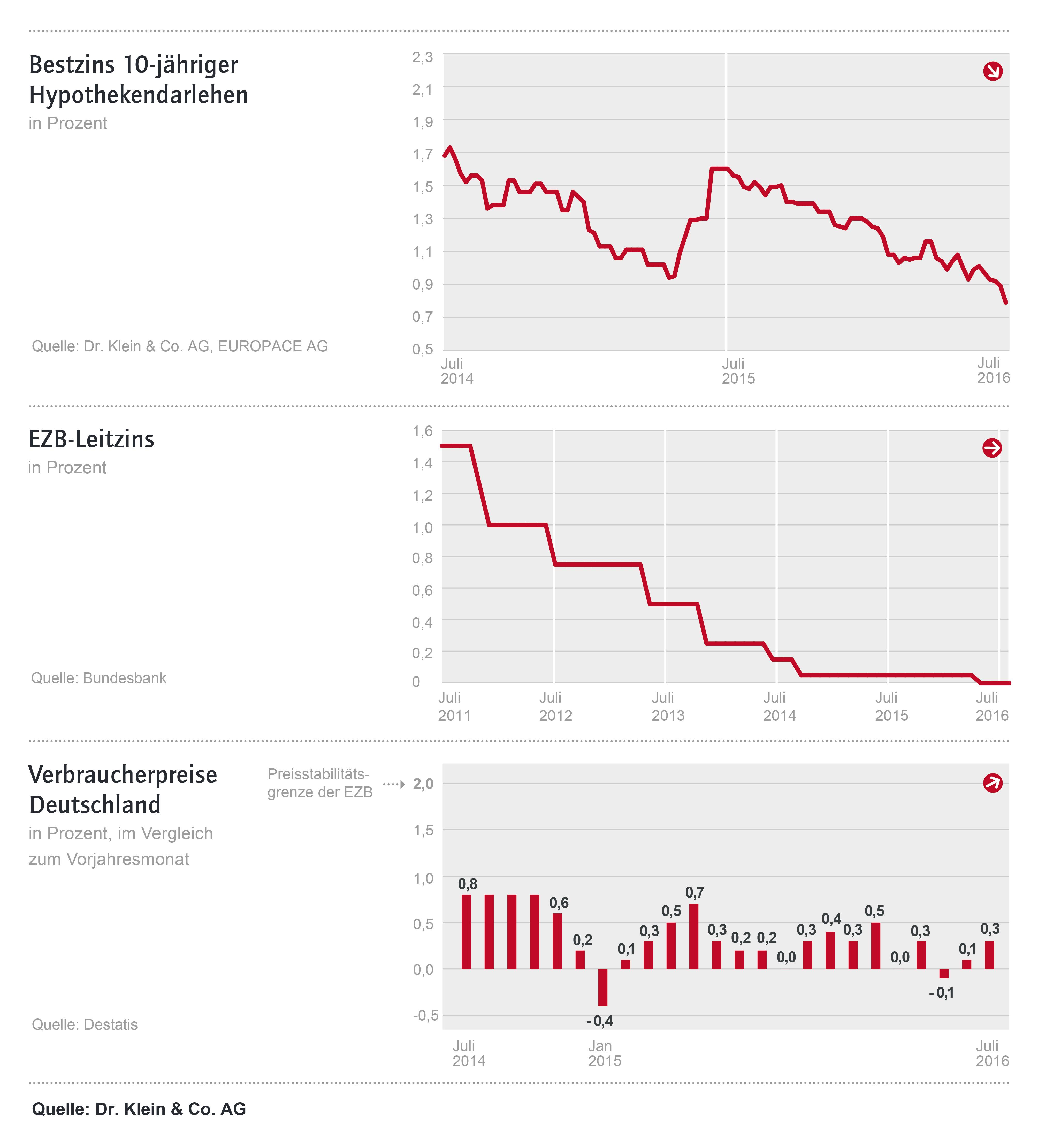 Ziko Juli 2016 Cs6 Drklein 600 in Baufinanzierungszinsen nach Brexit historisch niedrig