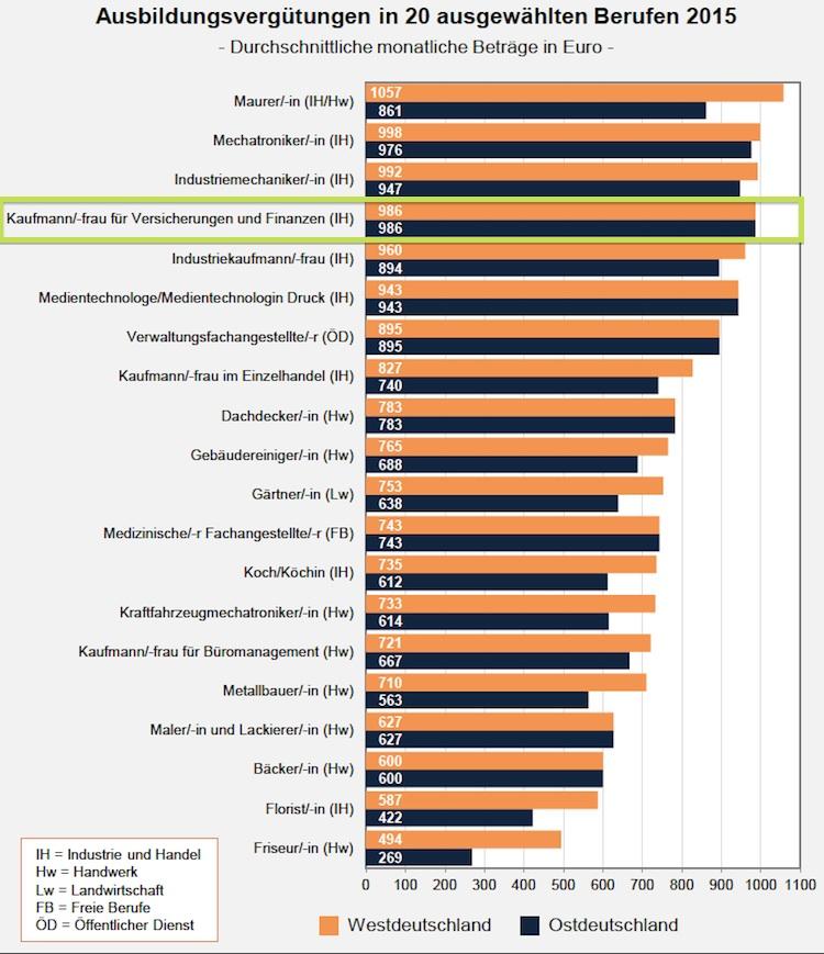 Ausbildung: Kaufleute für Versicherungen und Finanzen verdienen überdurchschnittlich
