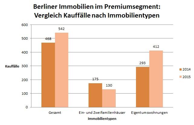 Berlin Vergleich-Kauffa Lle-nach-Immobilientypen in Berlins Markt für Premiumimmobilien bleibt dynamisch