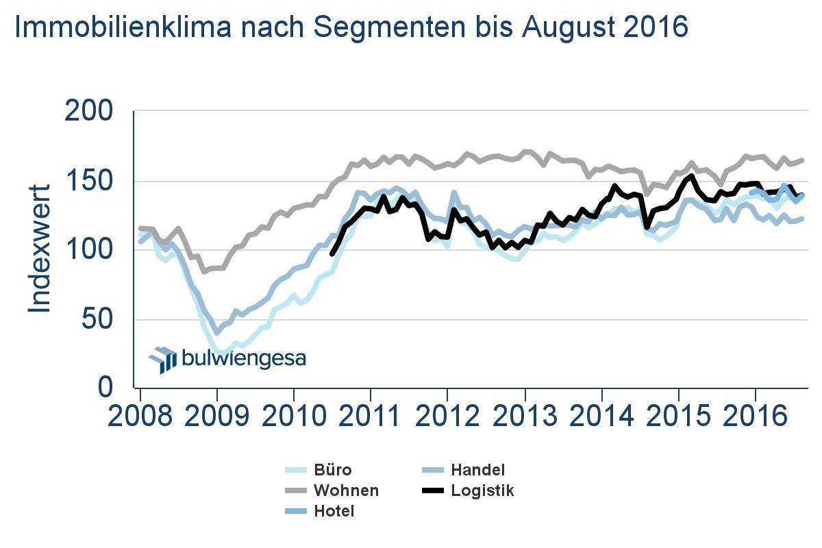 in Deutsche Hypo-Index: Immobilienklima verbessert sich