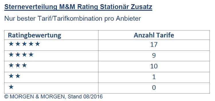 M&M Rating Stationaer Zusatz Beste pro Anbieter