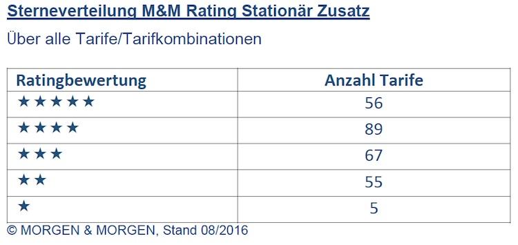 M&M Rating Stationaer Zusatz Tarife