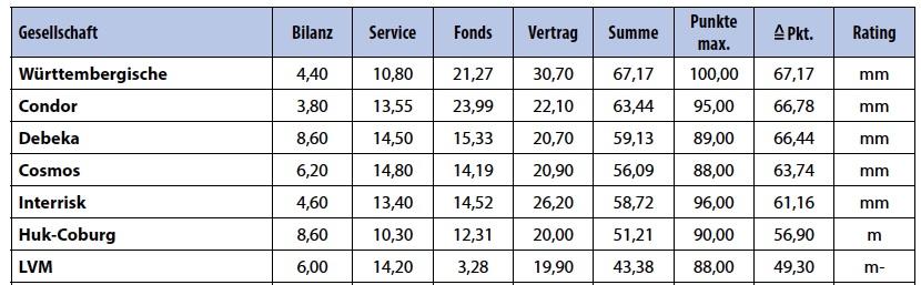 Map-Report-Rating zu Fondsrenten: Sieben Gewinner und viele Verlierer