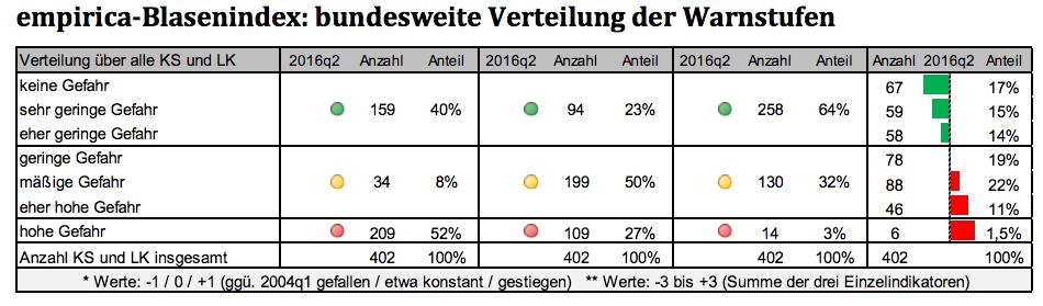 Bundesblasen in Empirica: Ungebannte Blasengefahr