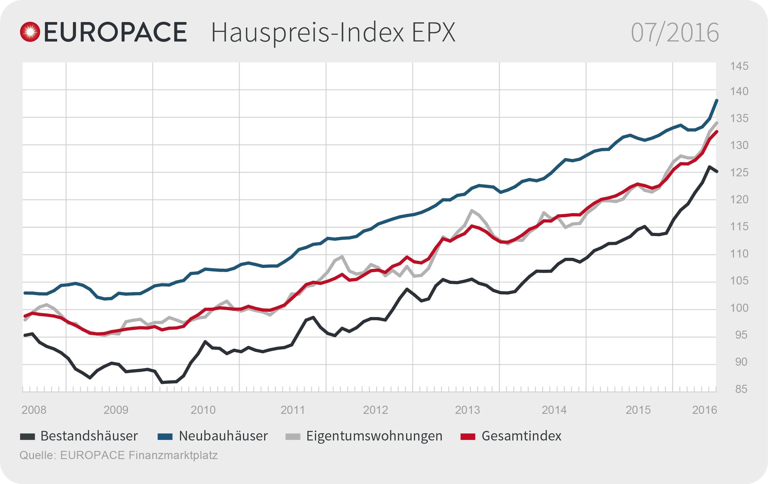 Epx Juli 2016 De in EPX: Baugenehmigungen halten Preisanstieg nicht auf