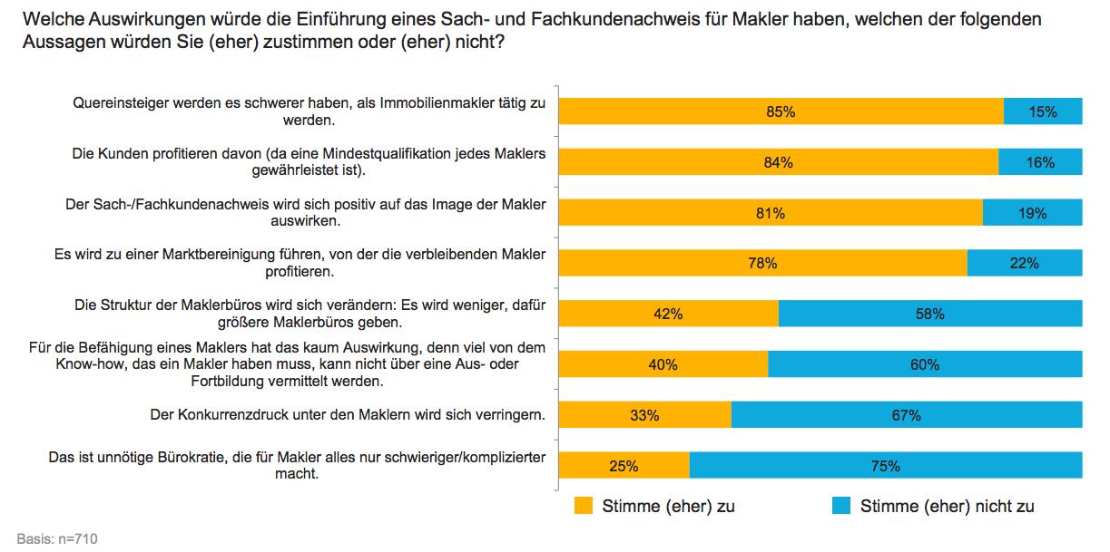 Makler-auswirkung in Sachkundenachweis: Makler hoffen auf Professionalisierung