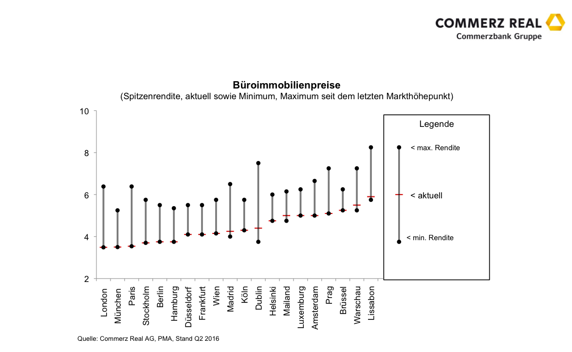 Commerz Real Bueroimmobilienpreise in Wachsende Ungleichgewichte auf Europas Büroimmobilienmärkten