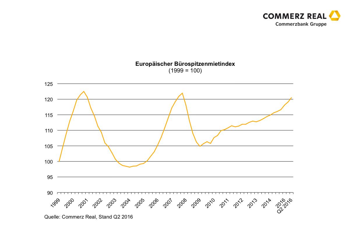 Commerz Real Europaeischer Buerospitzenmietindex in Wachsende Ungleichgewichte auf Europas Büroimmobilienmärkten