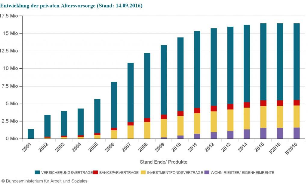 Riester-Rentenversicherungen weiter rückläufig