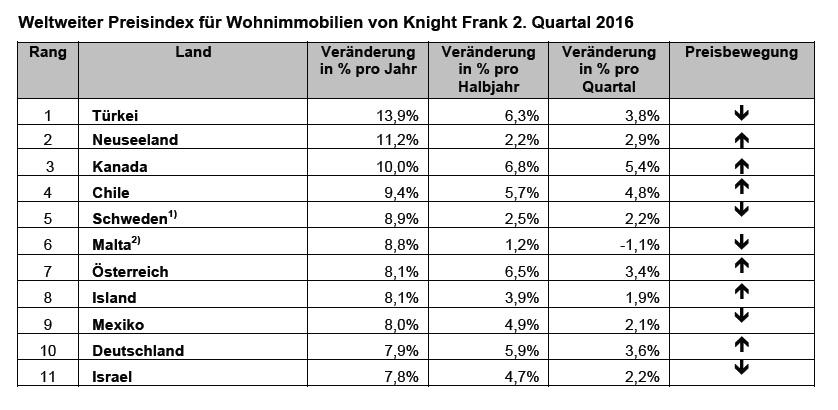 news-knight-frank-08092016