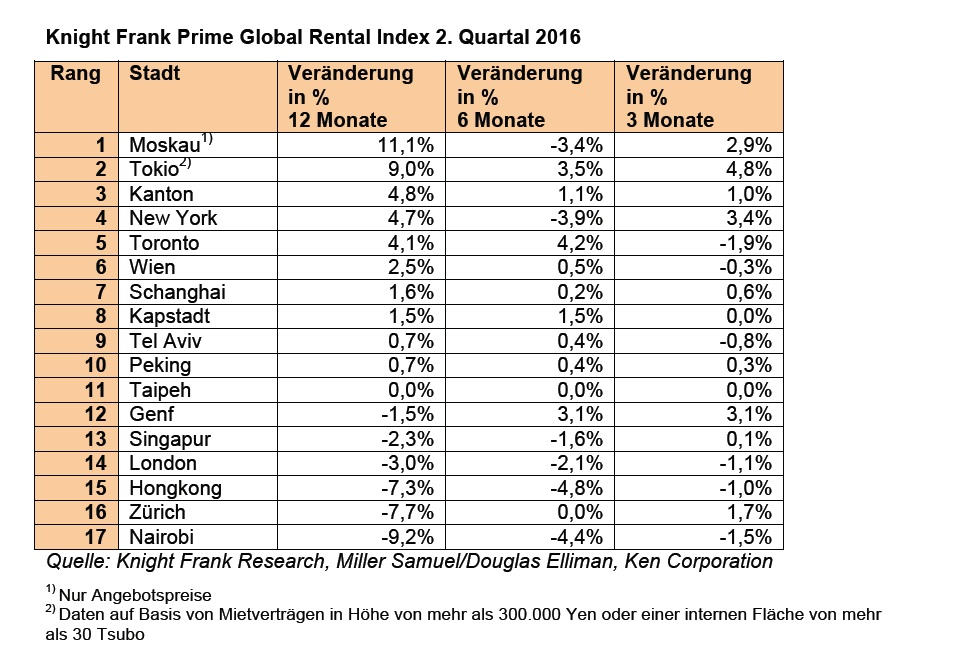 News-knight-frank-30092016 in Weltweite Mieten für Top-Wohnimmobilien wachsen wieder