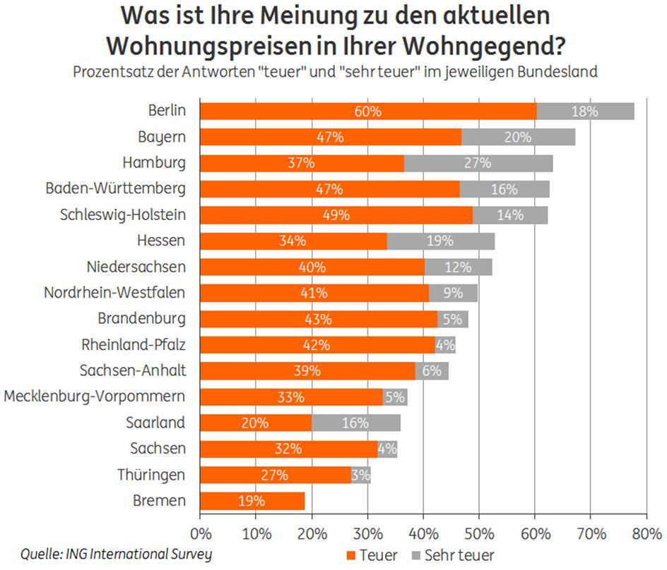 """Was ist Ihre Meinung zu den aktuellen Wohnungspreisen in Ihrer Wohngegend? Weiterer Text über ots und www.presseportal.de/nr/59133 / Die Verwendung dieses Bildes ist für redaktionelle Zwecke honorarfrei. Veröffentlichung bitte unter Quellenangabe: """"obs/ING-DiBa AG"""""""