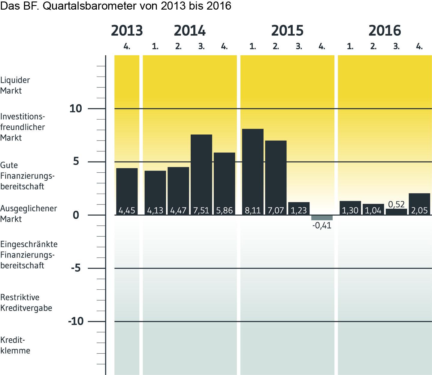 BF Direkt-AG-Quartalsbarometer 2013-2016 in Immobilienfinanzierer: Positive Erwartungen ans vierte Quartal