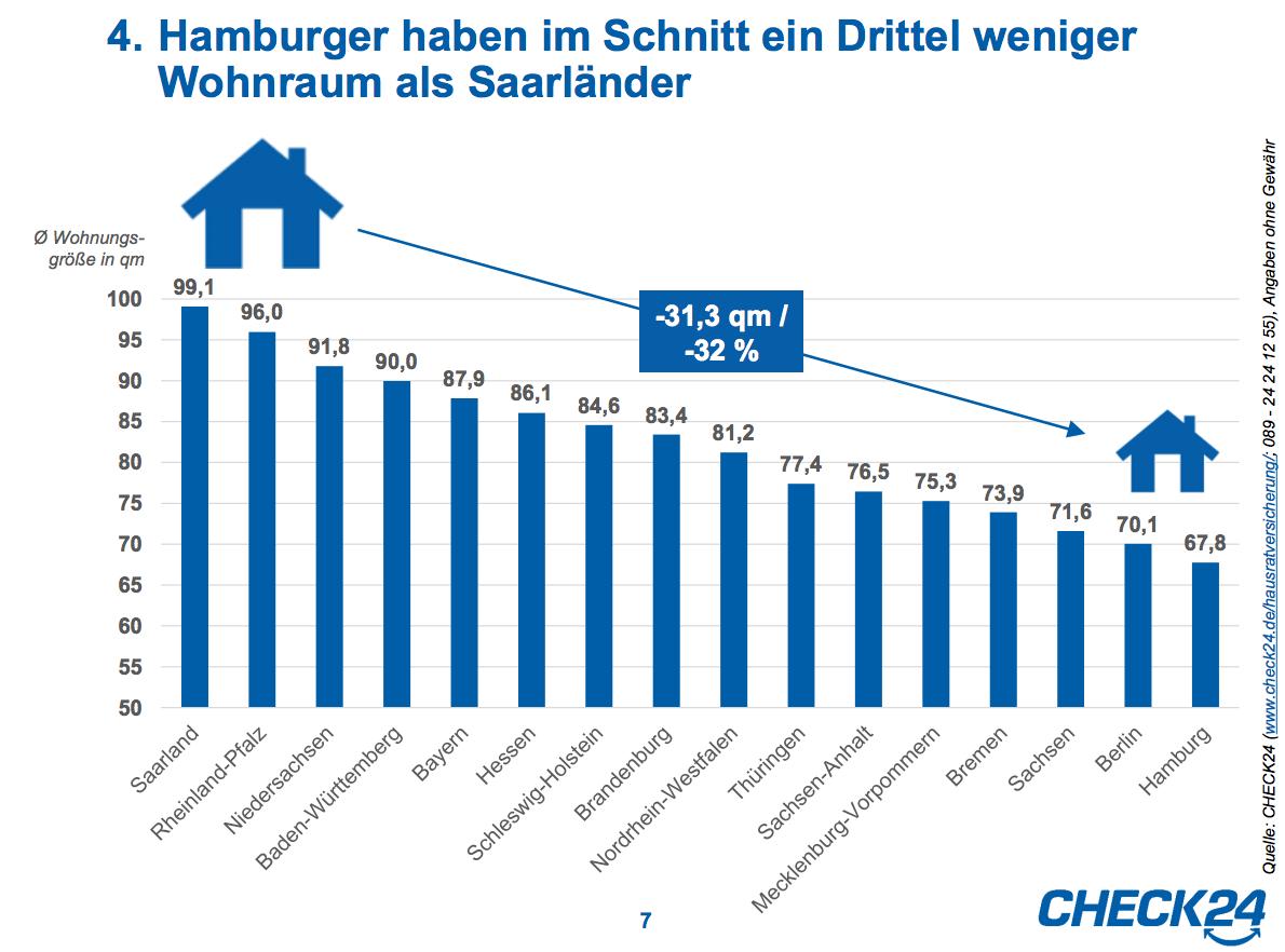 Bildschirmfoto-2016-10-05-um-12 08 57 in So geräumig wohnen die Deutschen