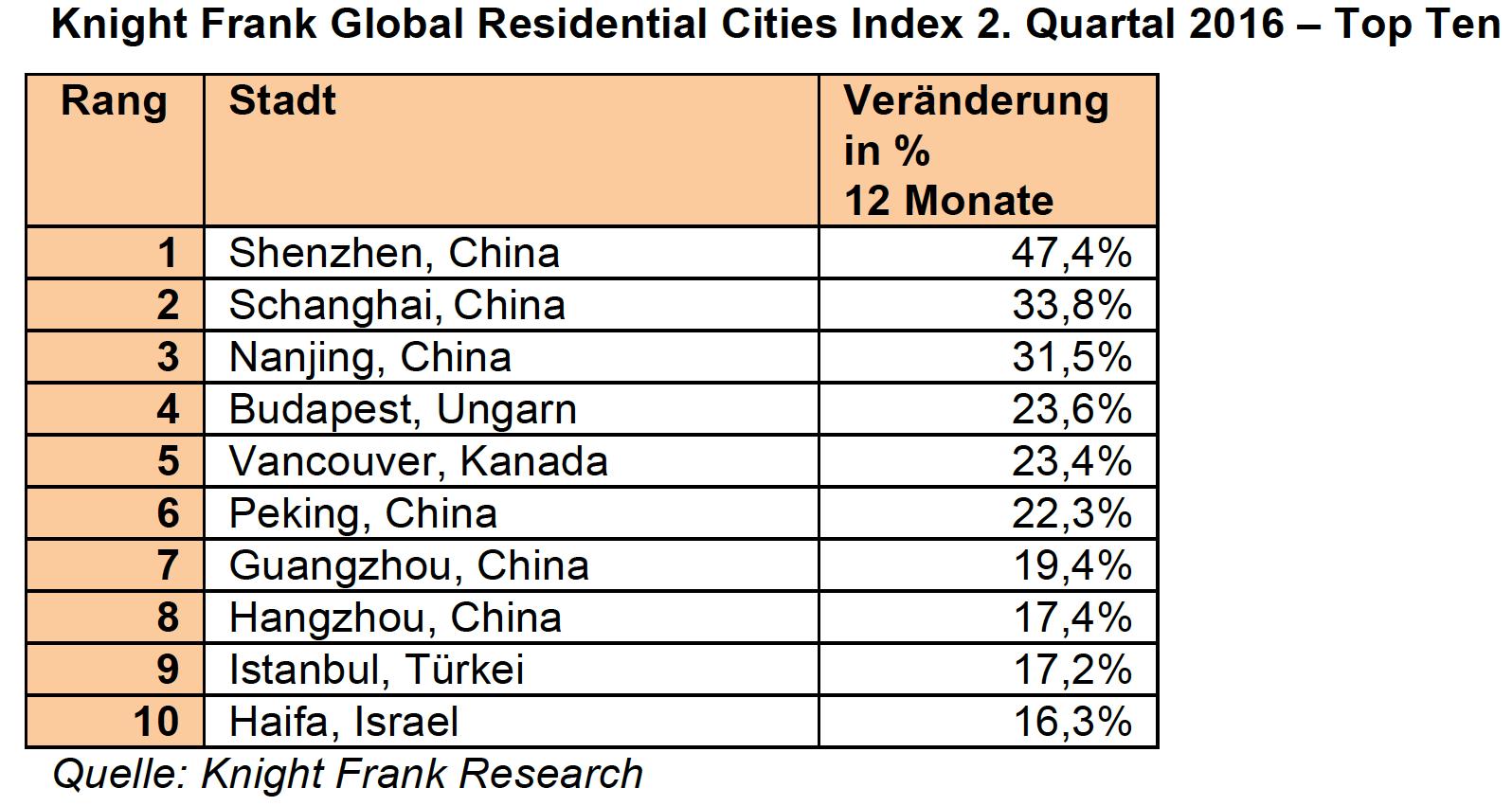 Bildschirmfoto-2016-10-10-um-14 46 34 in Wohnimmobilien: Die Top Ten Wachstumsmärkte