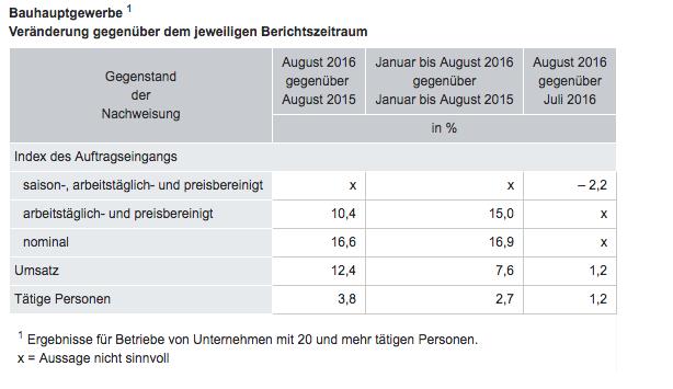 Bildschirmfoto-2016-10-25-um-10 11 20 in Baugewerbe erreicht Umsatzhoch