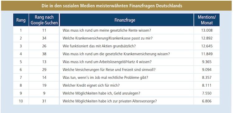 Finanzfragen Social Media