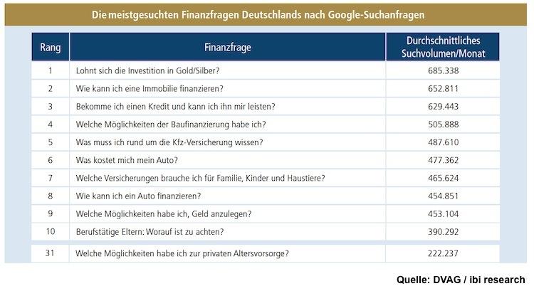 Finanzfragen