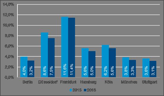 Image010 in Aufschwung auf den Top-Büromärkten
