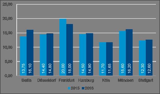 Image011 in Aufschwung auf den Top-Büromärkten