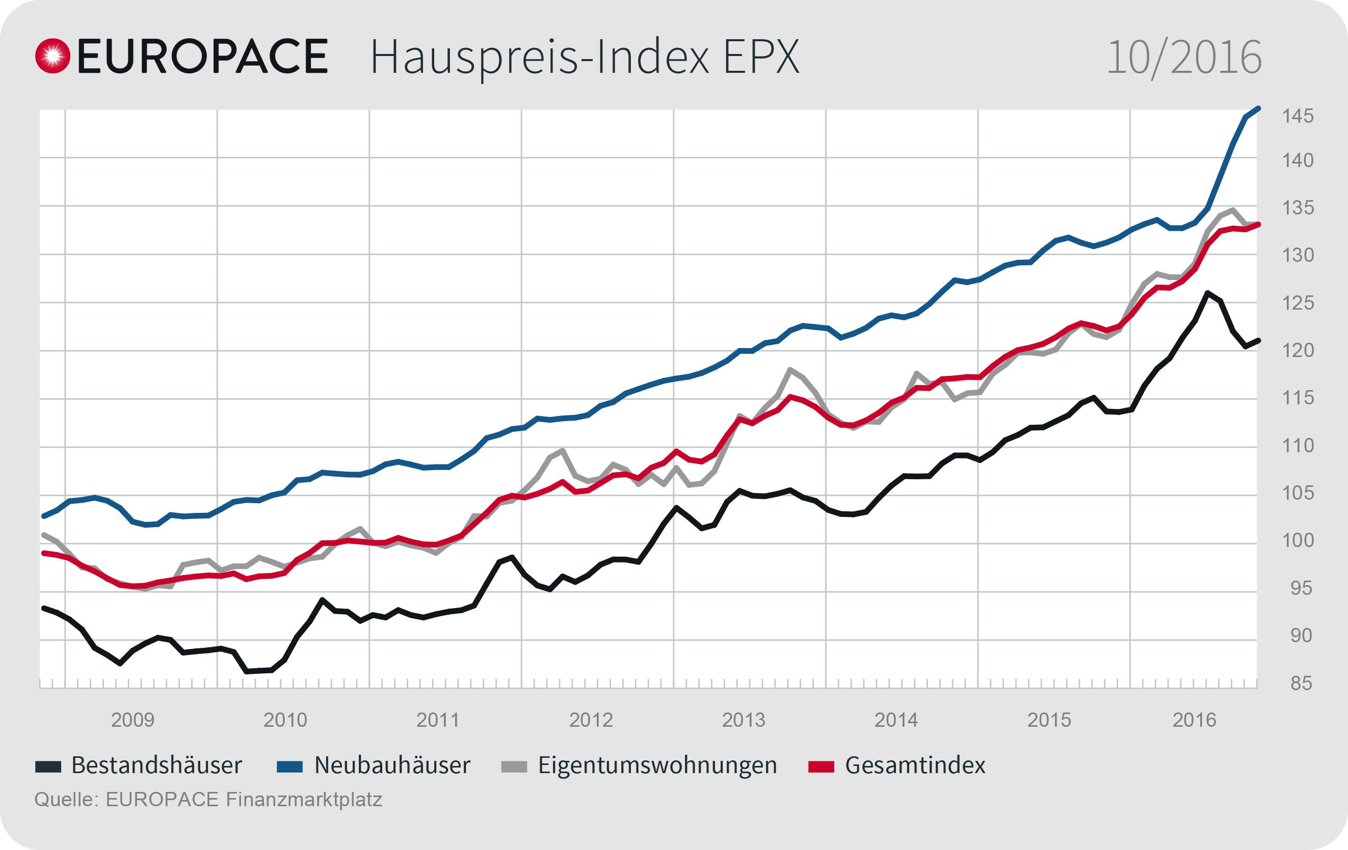 EPX Oktober 2016 DE in EPX: Wohnimmobilienpreise stagnieren