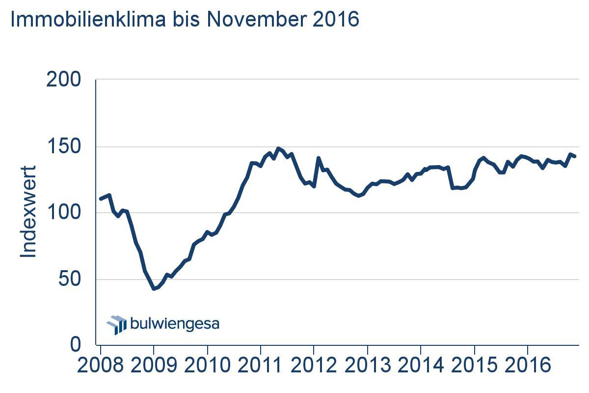 in Deutsche-Hypo-Index: Kein Frühling im November