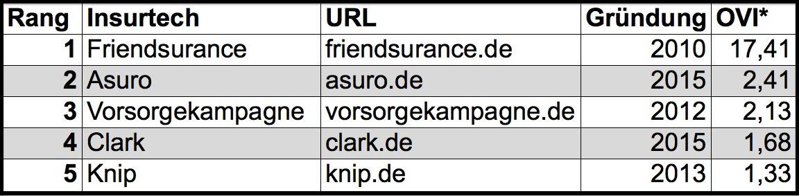 """*Die Google-Sichtbarkeit wurde mithilfe des Analysetools """"Xovi"""" ermittelt. Der sogenannte Online Value Index drückt die Sichtbarkeit einer Domain bei Google in Zahlen aus. Je höher die Sichtbarkeit, umso bessere Rankings hat die jeweilige Webseite in den Suchmaschinen."""