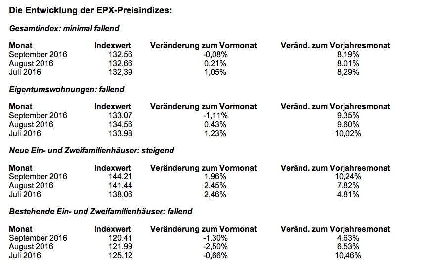 News-epx-02112016 in EPX: Immobilienpreise in zwei Segmenten gesunken