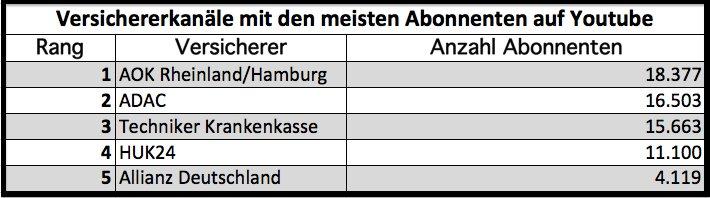 Datenquelle: As im Ärmel / Stand 1. November 2016.