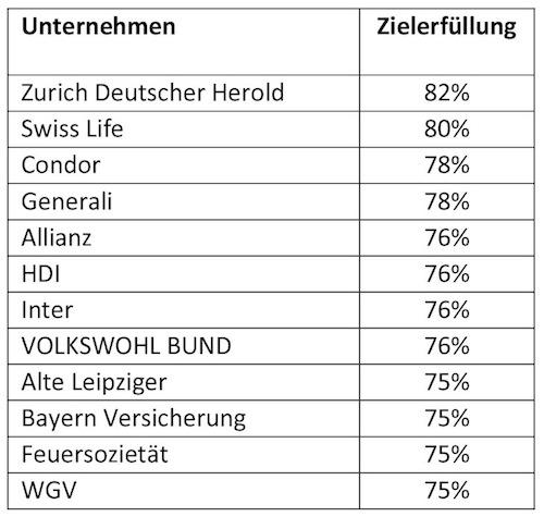2016-12-21 FuB PM Studie Stabilitaet in Die belastbarsten BU-Versicherer