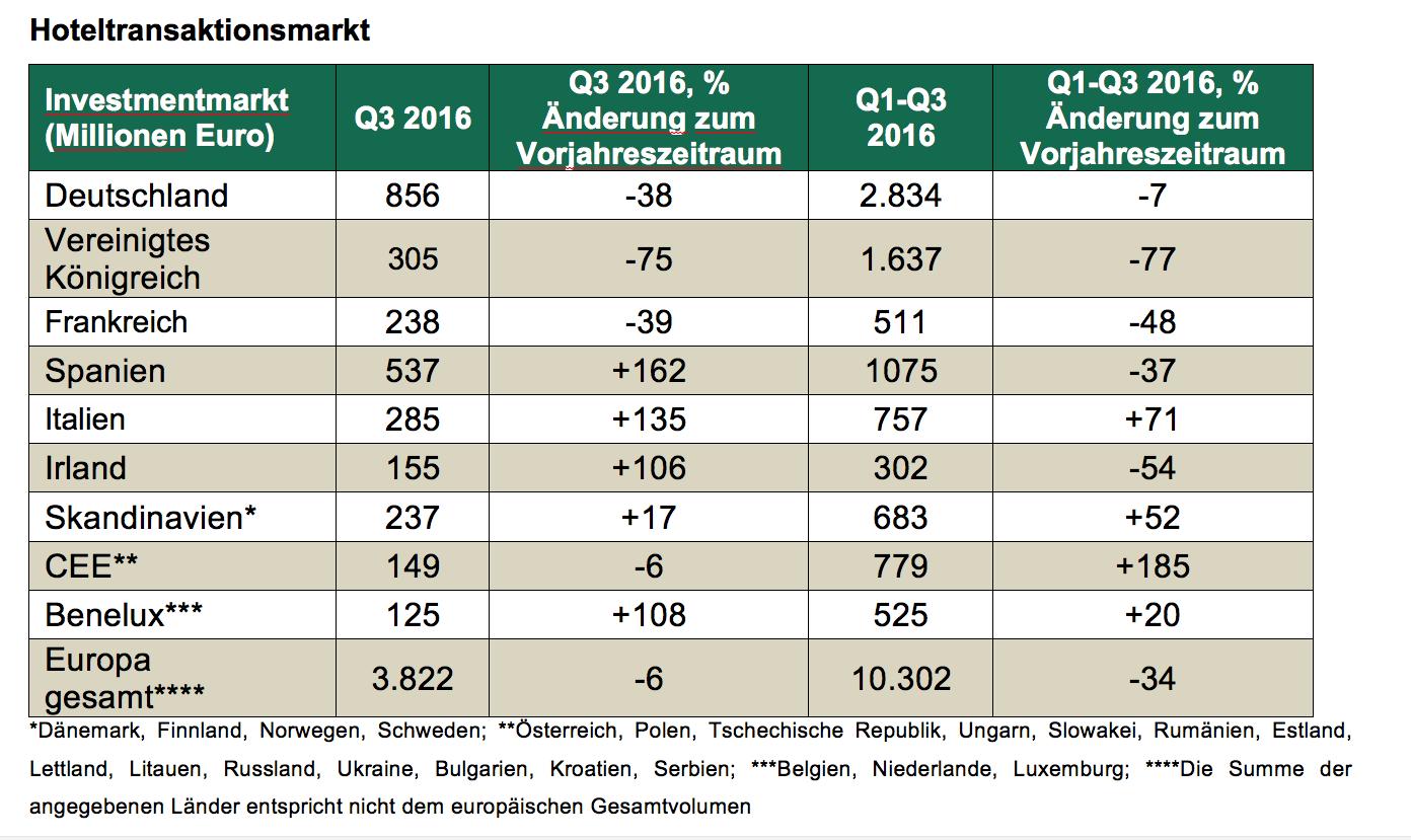 Bildschirmfoto-2016-12-06-um-17 09 47 in Hotelinvestmentmarkt: Deutschland bleibt Nummer eins in Europa