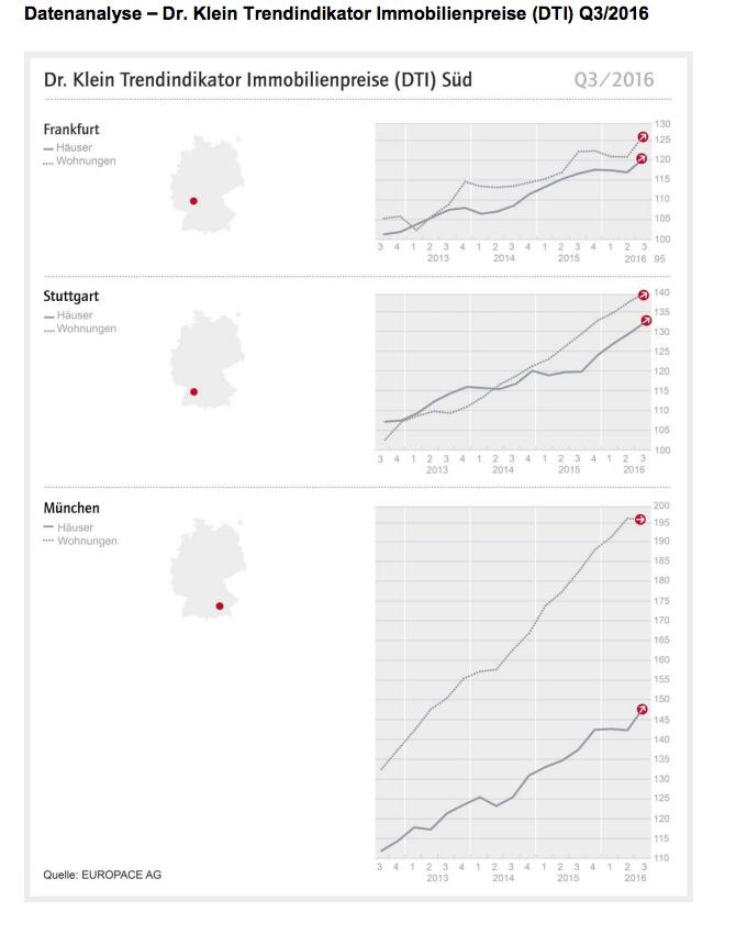 Bildschirmfoto-2016-12-13-um-13 32 00 in DTI Süd: Aufwärtstrend bei Immobilienpreisen hält weitgehend an