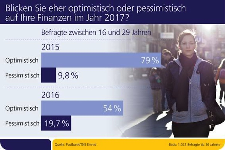 Finanzen 2017: Deutsche weniger optimistisch