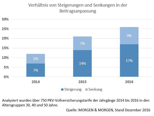 PM MM 2016 12 Diagramm Verha Ltnis BAP Steigerung Senkung in PKV: Mehr Beiträge erhöht als gesenkt
