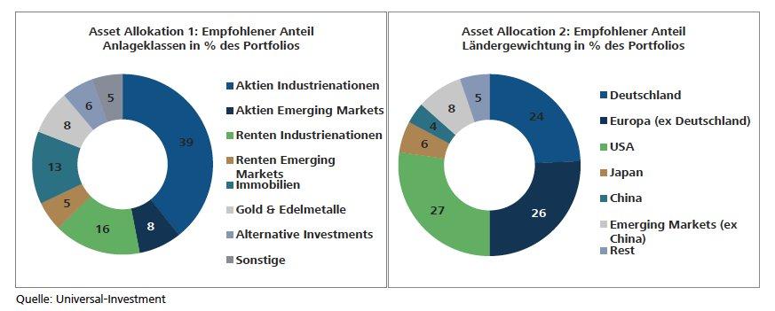Investmentspezialisten