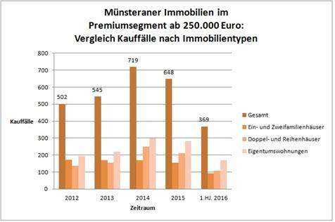 Image002 in Premiumimmobilien in Münster: Rekordjahr 2016?