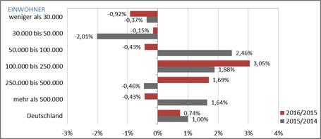 Ladenmiete in Einzelhandelsflächen: B- und C-Städte gefragt