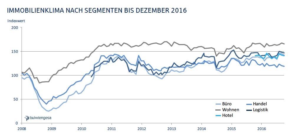 News-deutsche-hypo-13122016 in Immobilienklima kühlt sich zum Jahresende ab