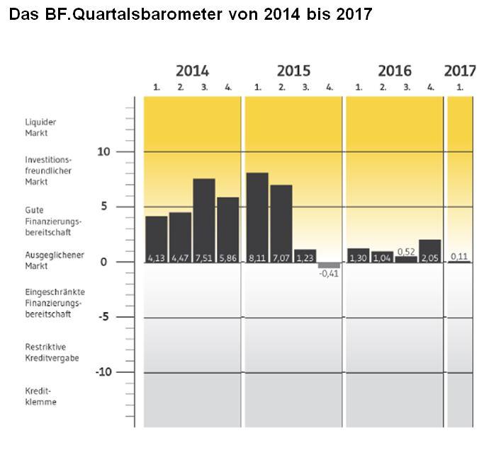 2017 01 30 BF Quartalsbarometer Historie in Stimmung der Immobilienfinanzierer fällt deutlich