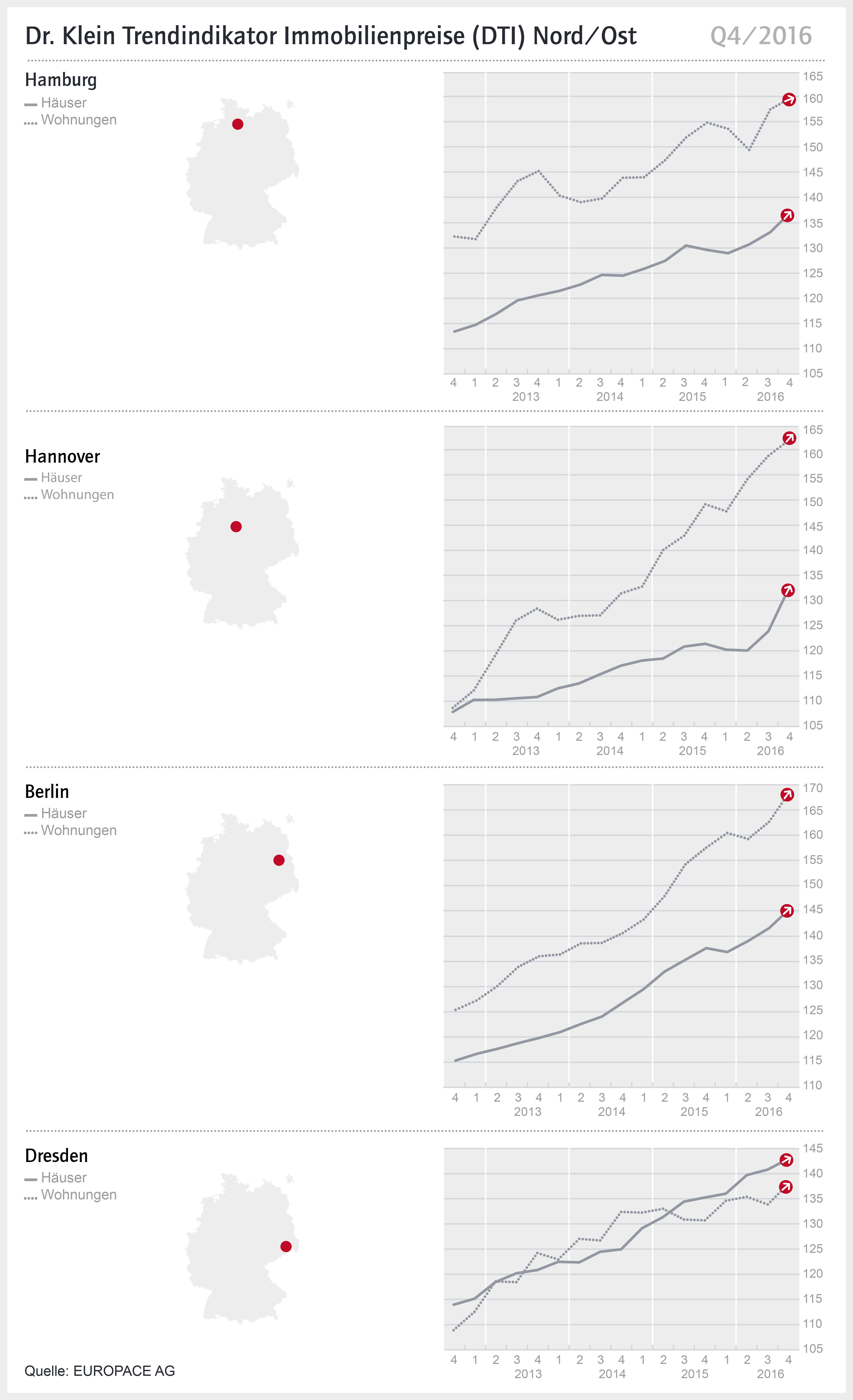 DTI Q4 2016 CS6 Nord Ost in DTI Nord/Ost: Berlin erreicht Preisgrenze