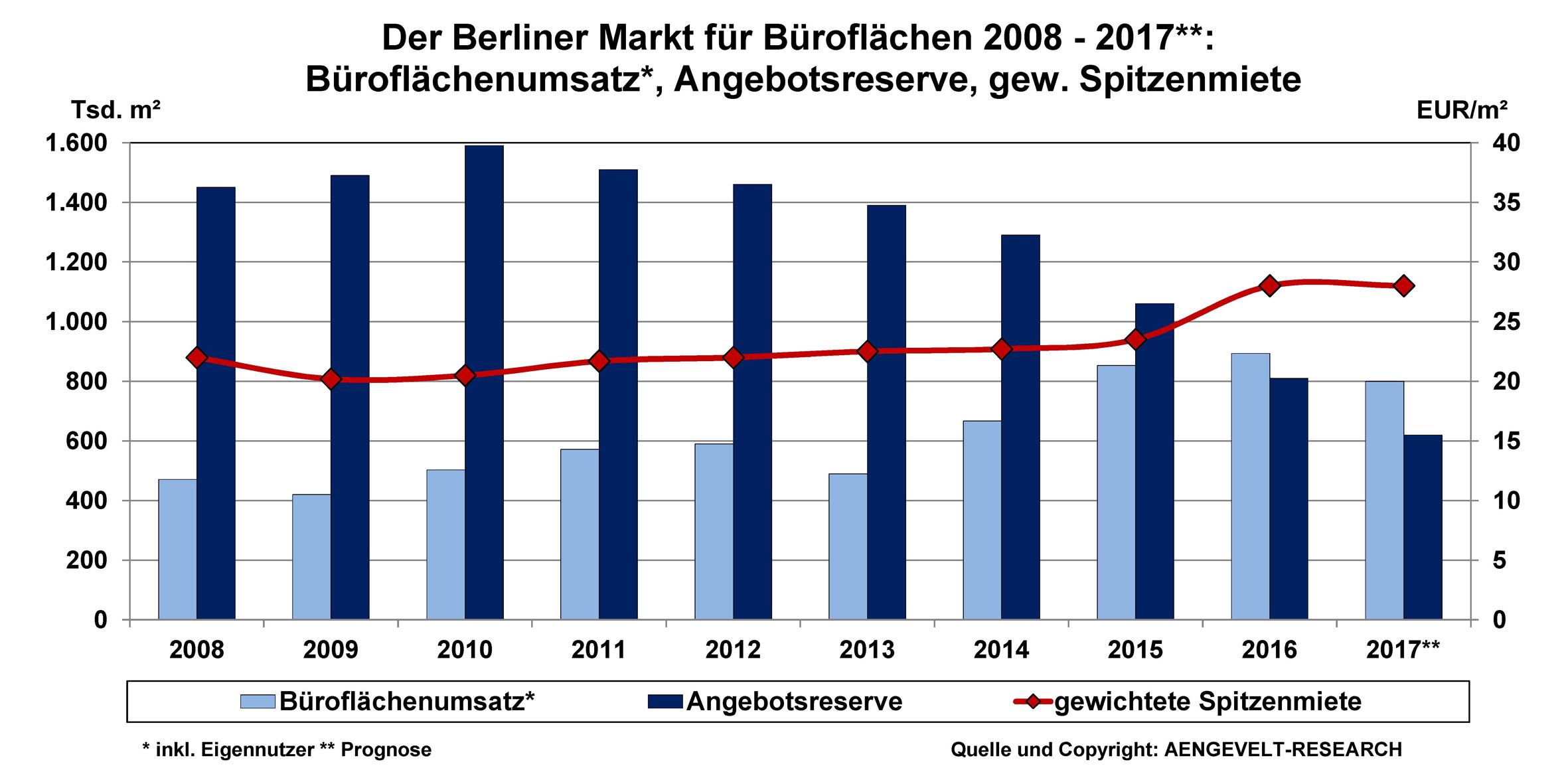 Grafik-Bueromarkt-Berlin-Flaechenumsatz-Angebotsreserve-Spitzenmiete-2008-2017-10-01-2017 in Berliner Büromarkt übertrifft Umsatzhoch aus 2015