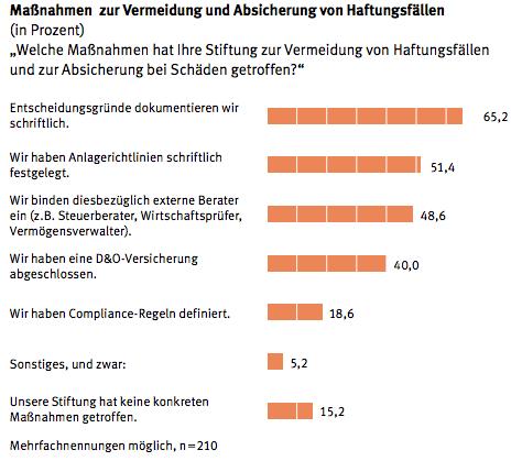 Stiftungen in Haftungsrisiken treiben deutsche Stiftungen um