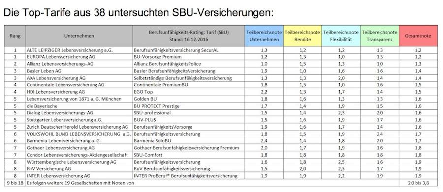 Tabelle in SBU: IVFP kürt die Top-Tarife