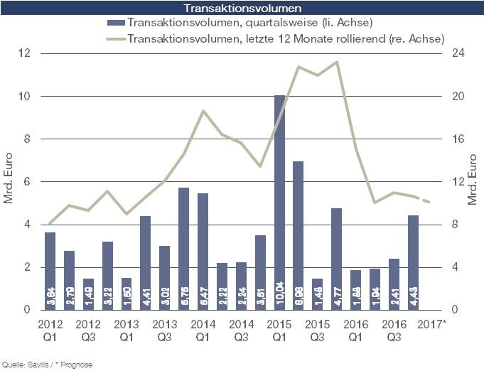 Wohninvestmentmarkt Transaktionsvolumen in Sinkendes Volumen auf dem deutschen Wohninvestmentmarkt